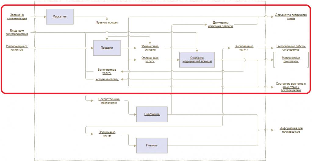 бизнес-процессы медицинской организации 1С:Медицина. Больница