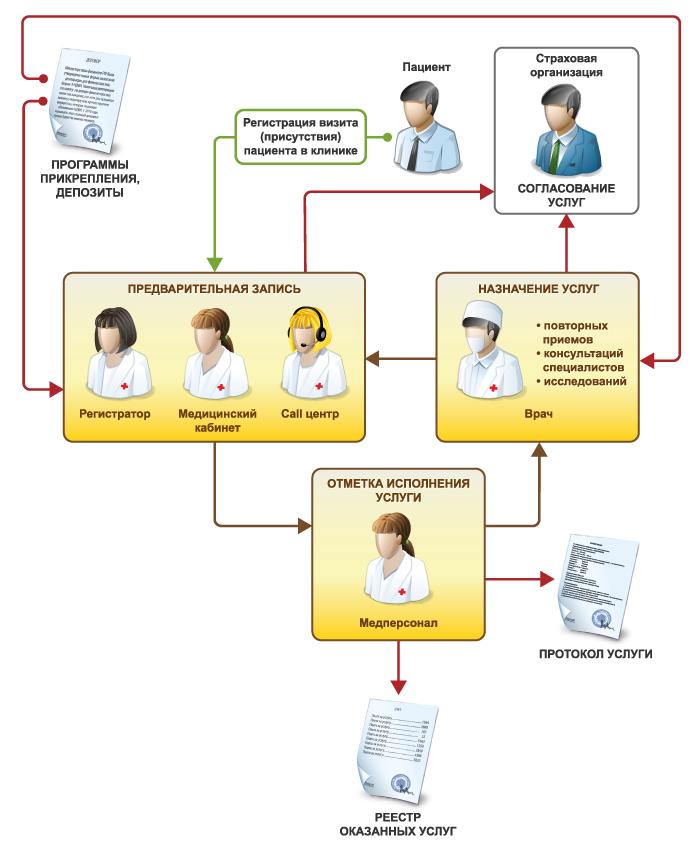 функциональные возможности 1С:Медицина. Поликлиника