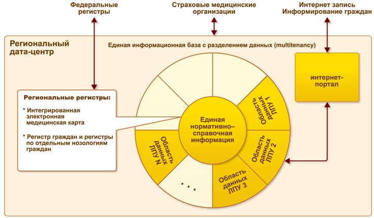 региональная медицинская информационная система 1С:Медицина. Больница