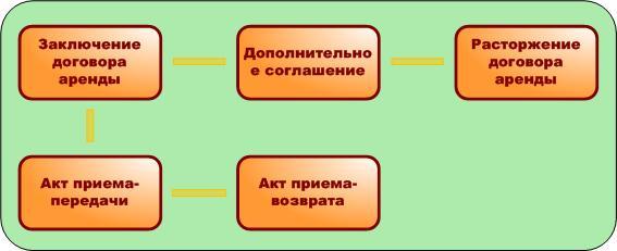 Формирование реестра договоров аренды