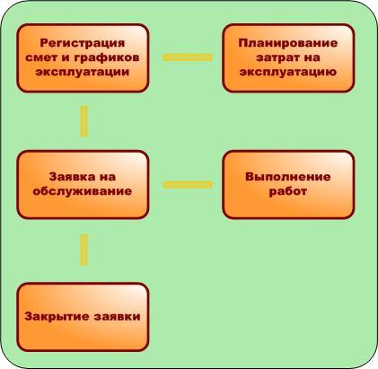 планирование и проведение план-фактного анализа затрат на эксплуатацию.
