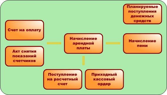 планирование платежей по аренде