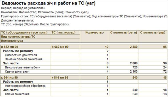 ведомость расхода з/ч и работ на ТС 1С Управление транспортным предприятием