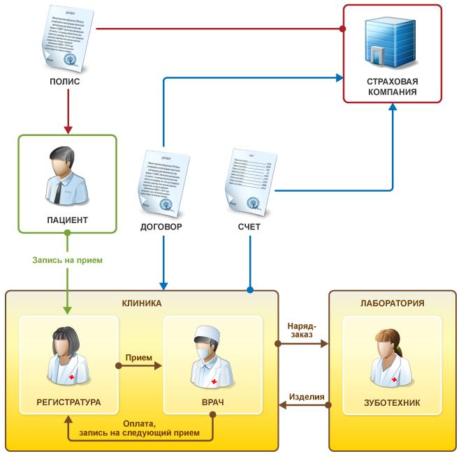 цепочка лечения клиентов 1С:Медицина. Стоматологическая клиника
