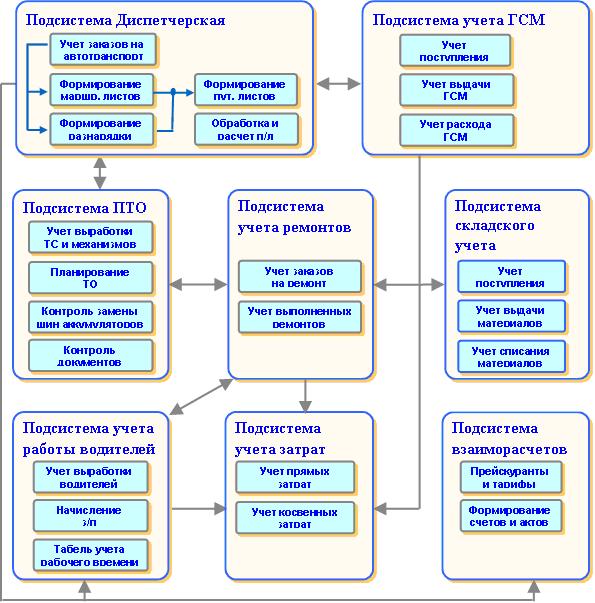 подсистемы 1С:Управление автотранспортом Стандарт